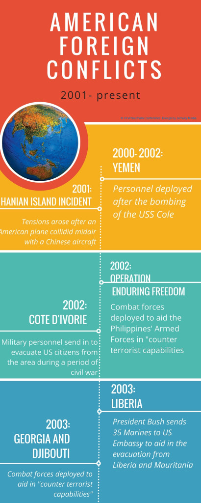 wars timeline - foreign conflicts