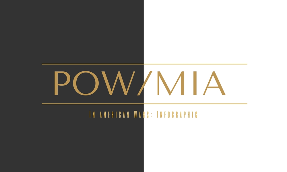 POW/MIA in American Wars (Infographic)