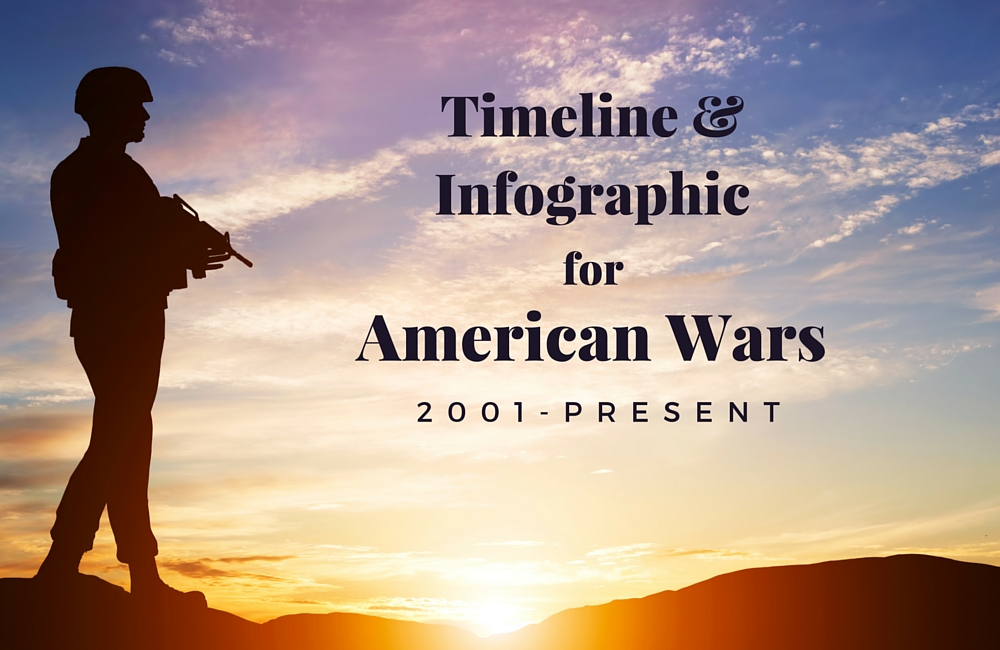 American Wars Timeline & Infographics (2001-Present)